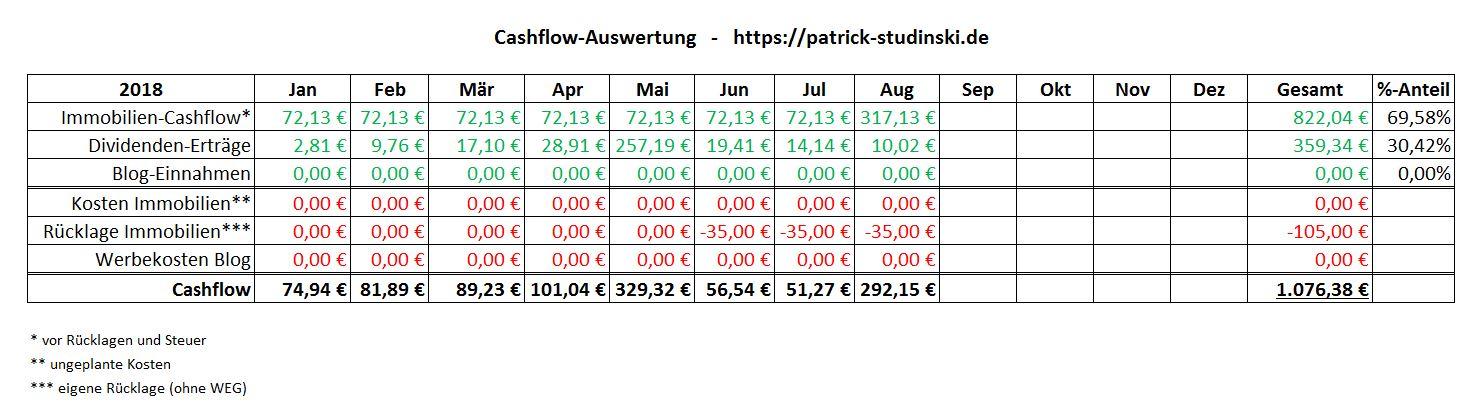 Patrick Studinski Monatsbericht
